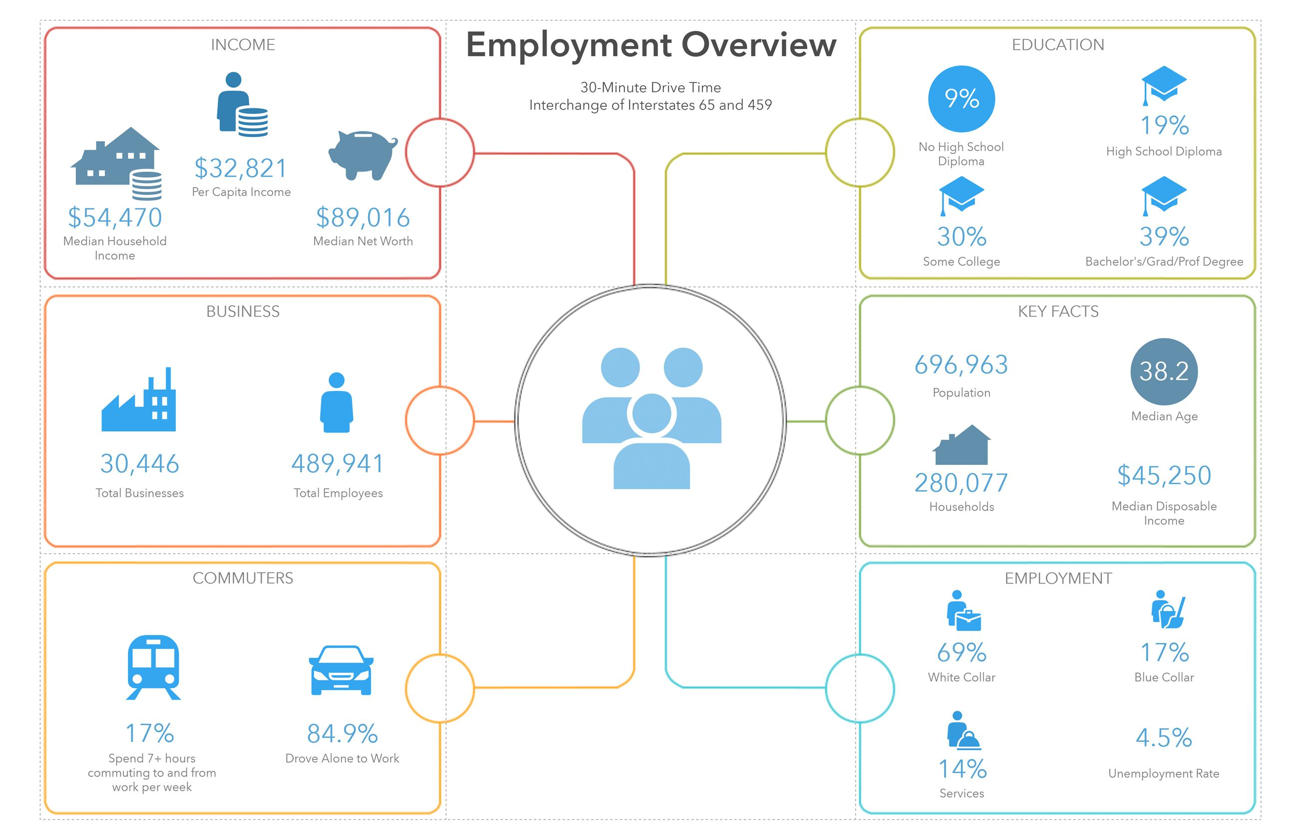 I-65 and I-459 30 Minute Drivetime Employment Employment Infographic